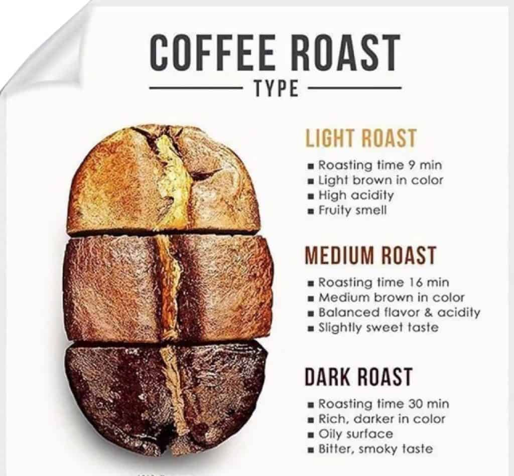 Coffee Roastings Comparison